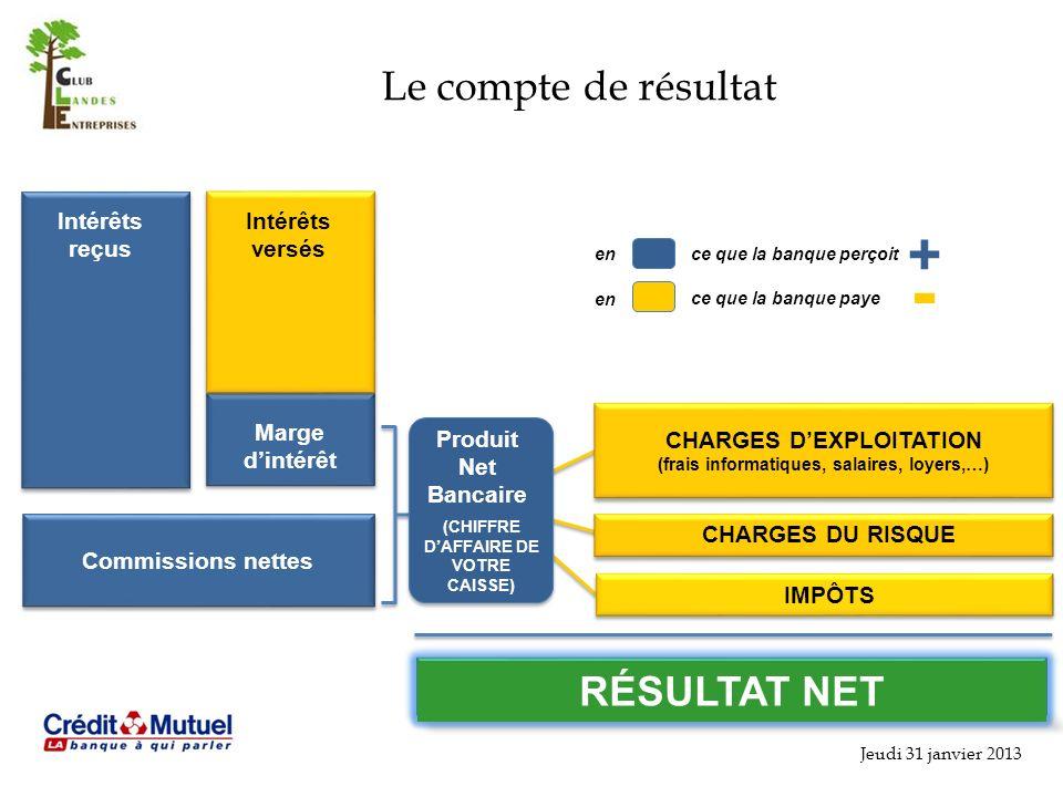- + Le compte de résultat RÉSULTAT NET Intérêts reçus Intérêts versés