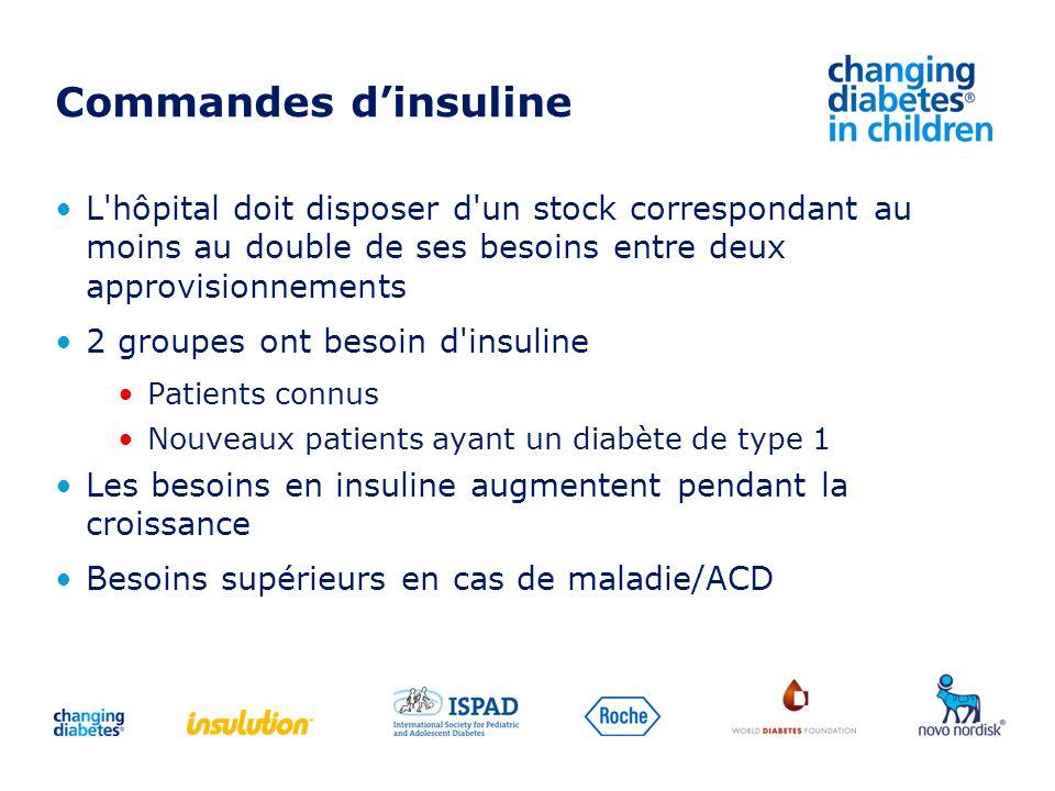 Commandes d'insuline L hôpital doit disposer d un stock correspondant au moins au double de ses besoins entre deux approvisionnements.