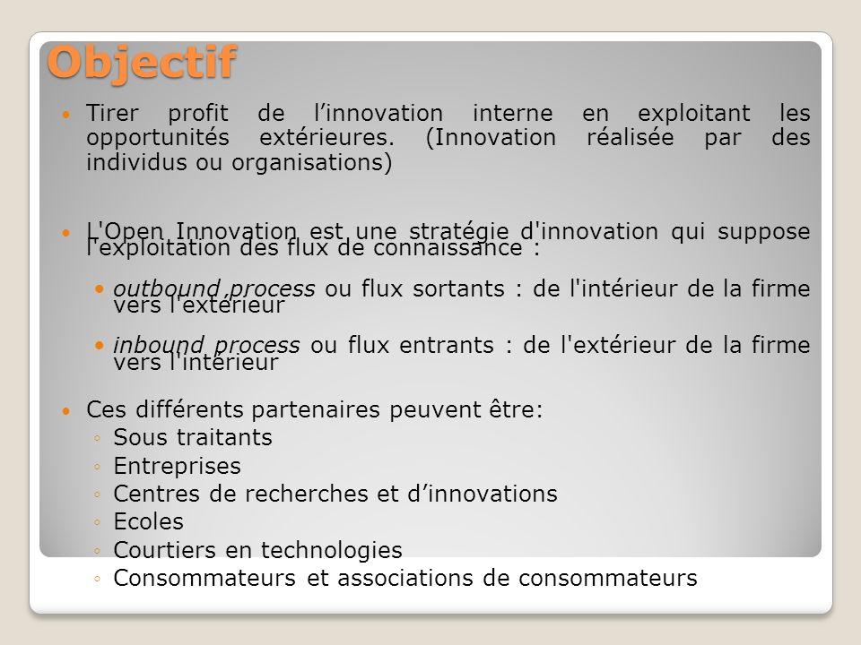 Objectif Tirer profit de l'innovation interne en exploitant les opportunités extérieures. (Innovation réalisée par des individus ou organisations)