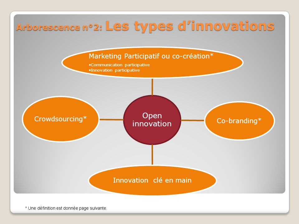 Arborescence n°2: Les types d'innovations