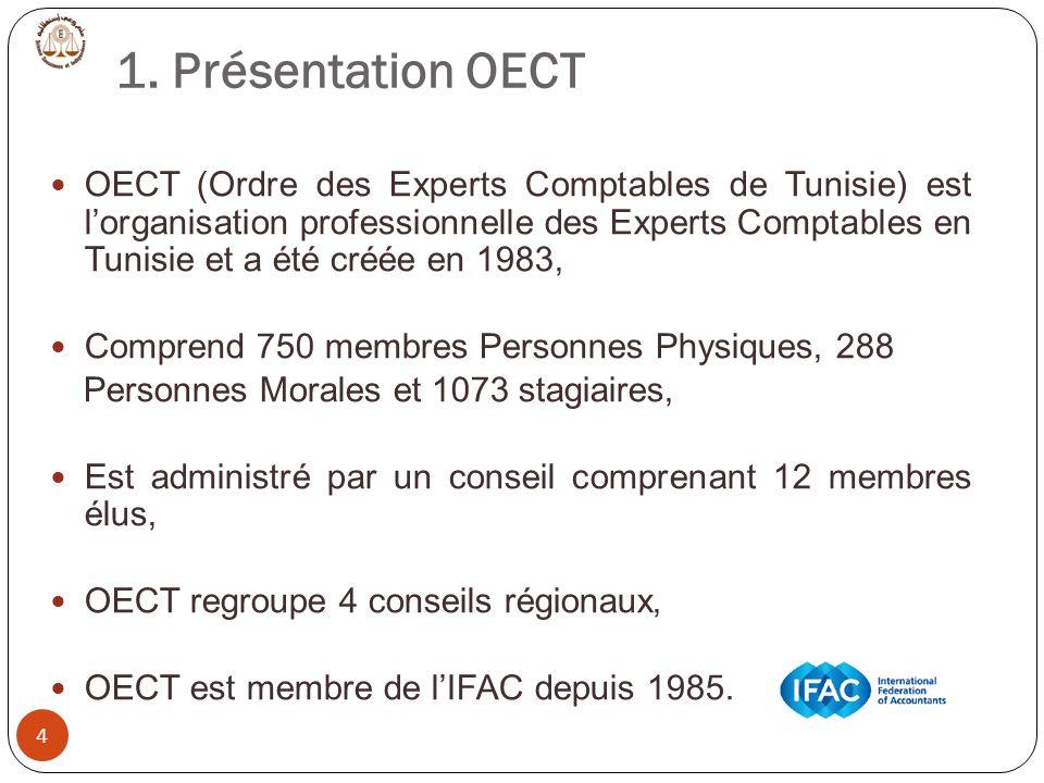 1. Présentation OECT