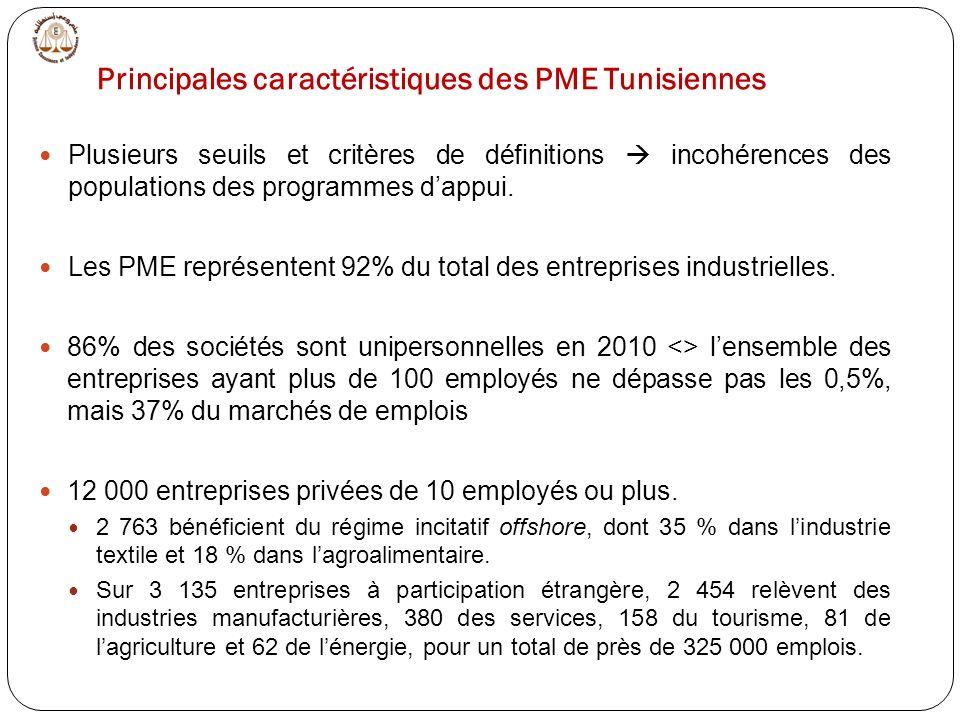 Principales caractéristiques des PME Tunisiennes