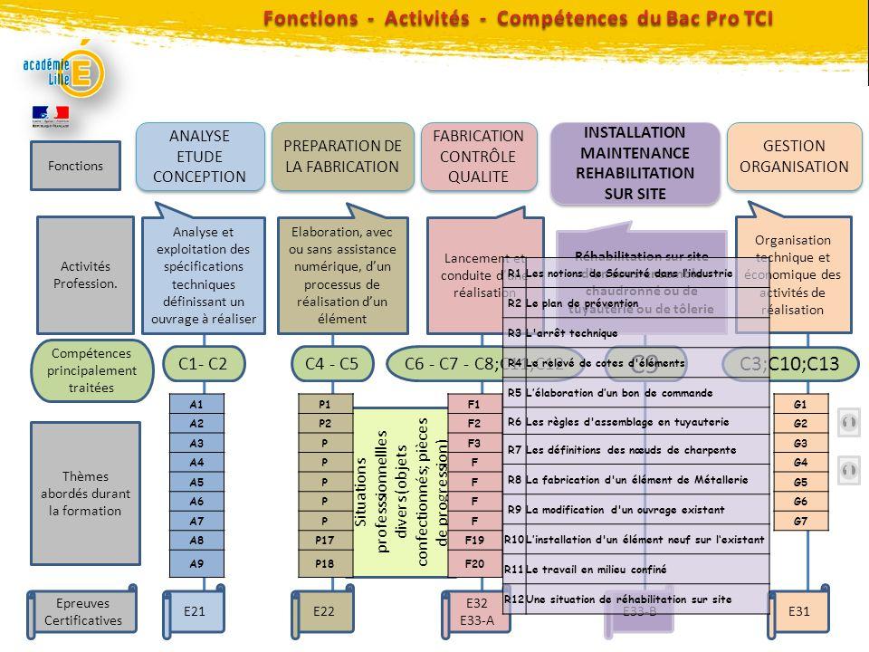 C9 Fonctions - Activités - Compétences du Bac Pro TCI C3;C10;C13