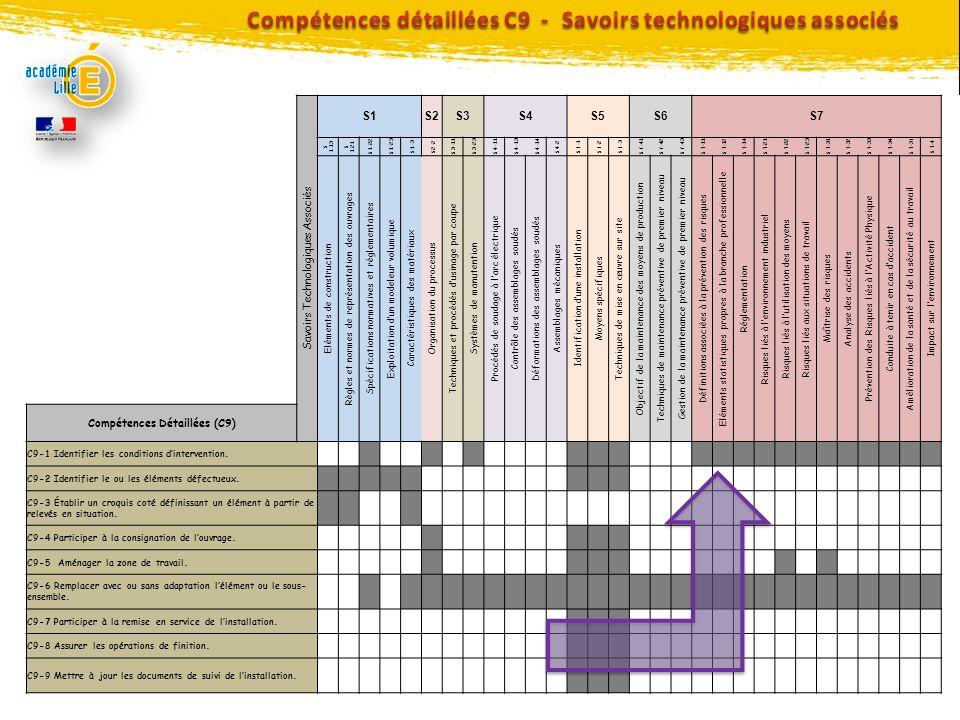 Compétences détaillées C9 - Savoirs technologiques associés
