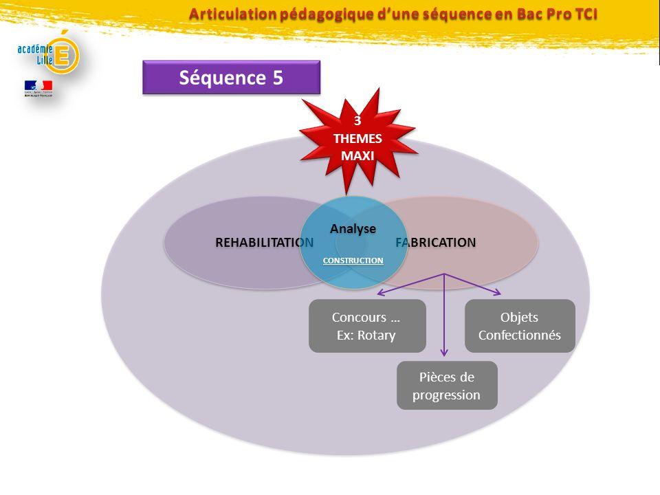 Articulation pédagogique d'une séquence en Bac Pro TCI