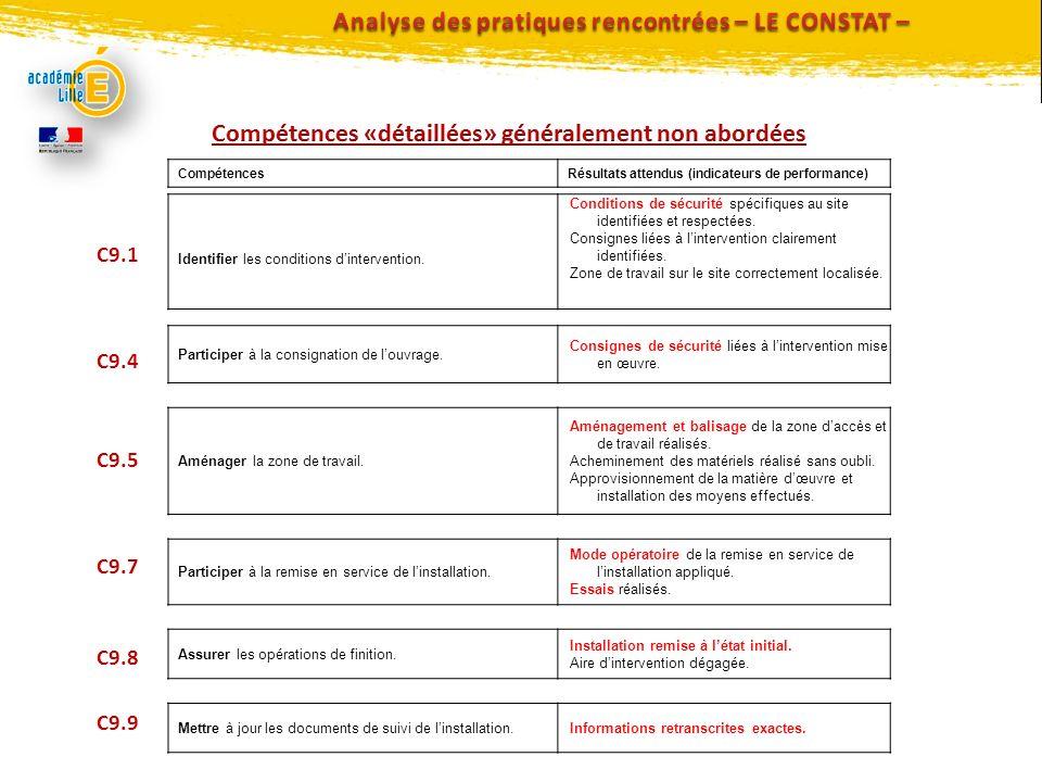 Analyse des pratiques rencontrées – LE CONSTAT –