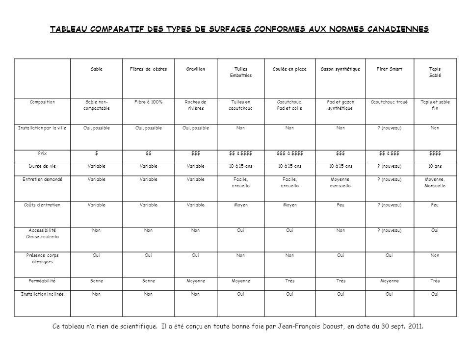 TABLEAU COMPARATIF DES TYPES DE SURFACES CONFORMES AUX NORMES CANADIENNES