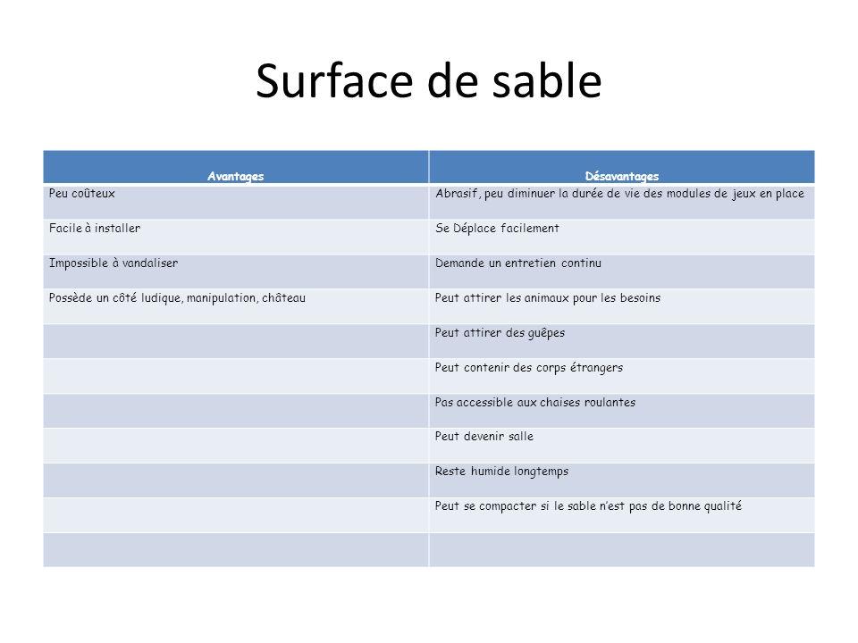 Surface de sable Avantages Désavantages Peu coûteux