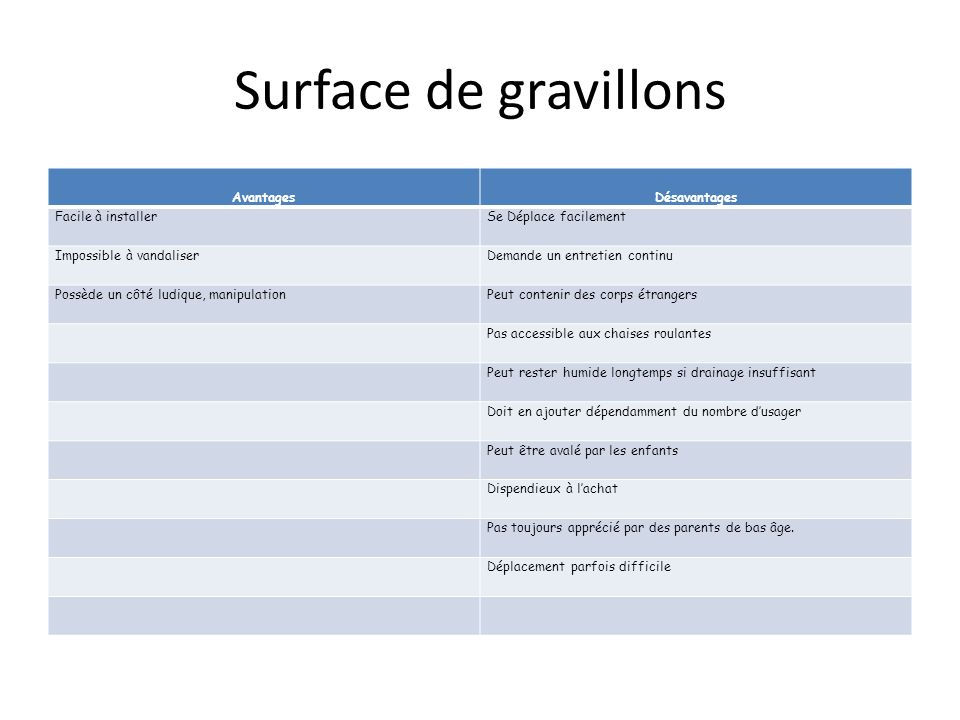 Surface de gravillons Avantages Désavantages Facile à installer