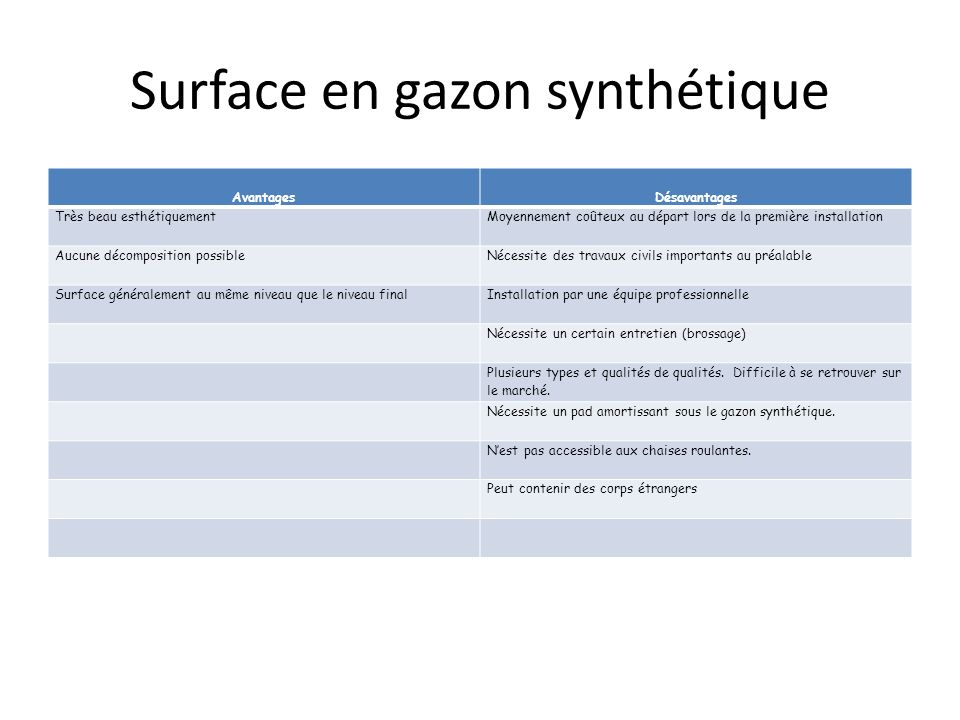 Surface en gazon synthétique