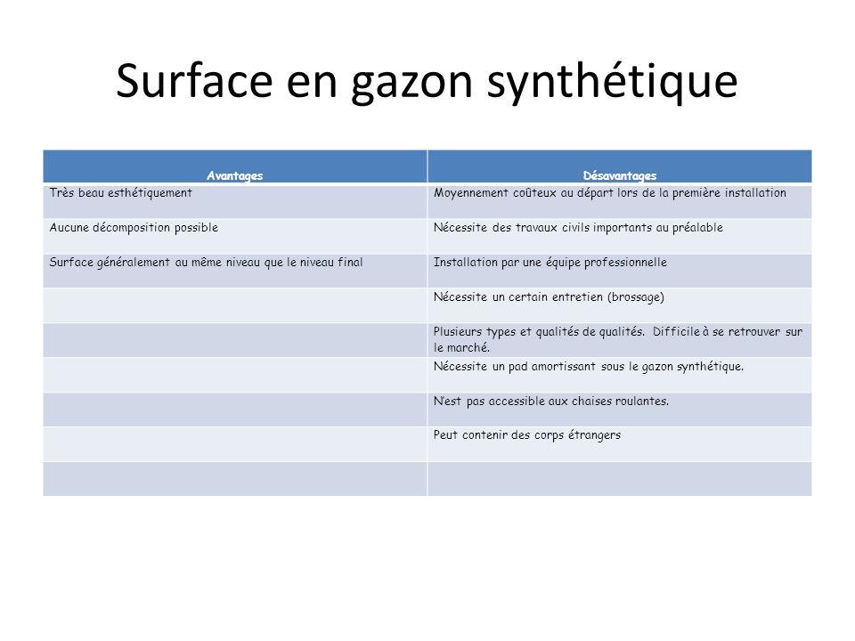 Surface en gazon synthétique