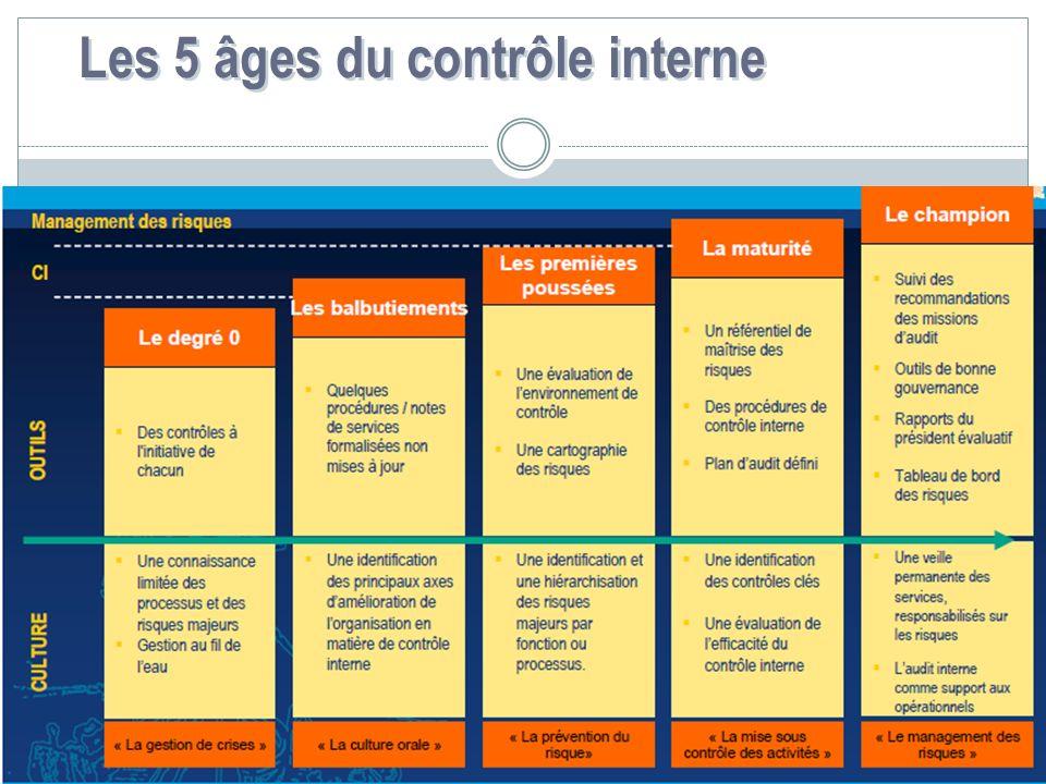 Les 5 âges du contrôle interne