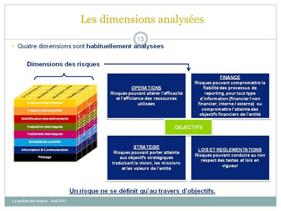 Les dimensions analysées
