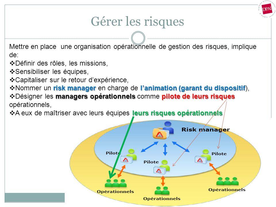 Gérer les risques Mettre en place une organisation opérationnelle de gestion des risques, implique de: