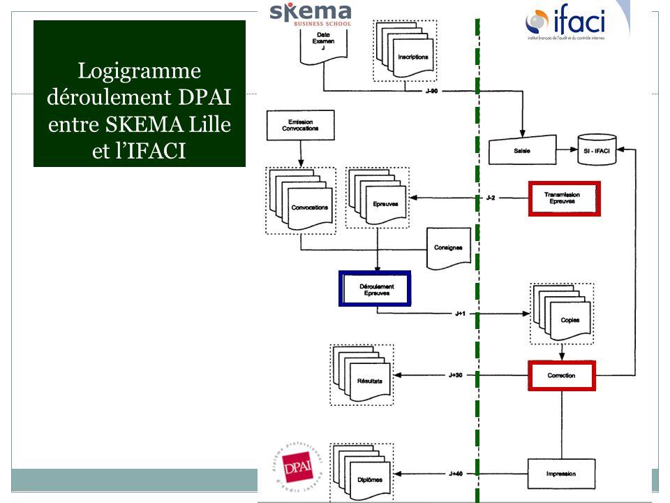 Logigramme déroulement DPAI entre SKEMA Lille et l'IFACI