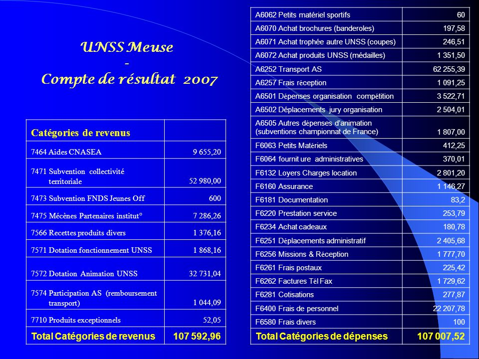 UNSS Meuse - Compte de résultat 2007