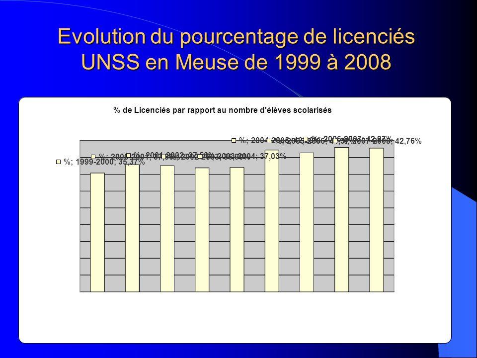Evolution du pourcentage de licenciés UNSS en Meuse de 1999 à 2008
