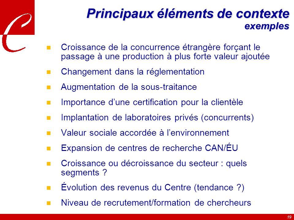 Principaux éléments de contexte exemples