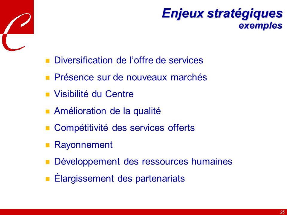 Enjeux stratégiques exemples