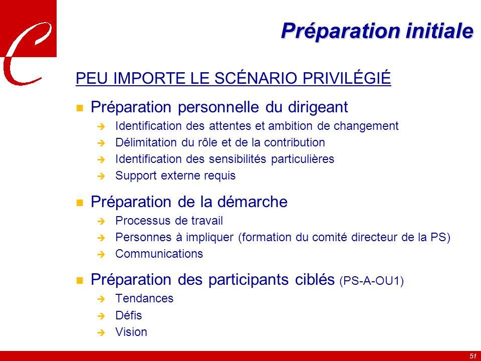 Préparation initiale PEU IMPORTE LE SCÉNARIO PRIVILÉGIÉ