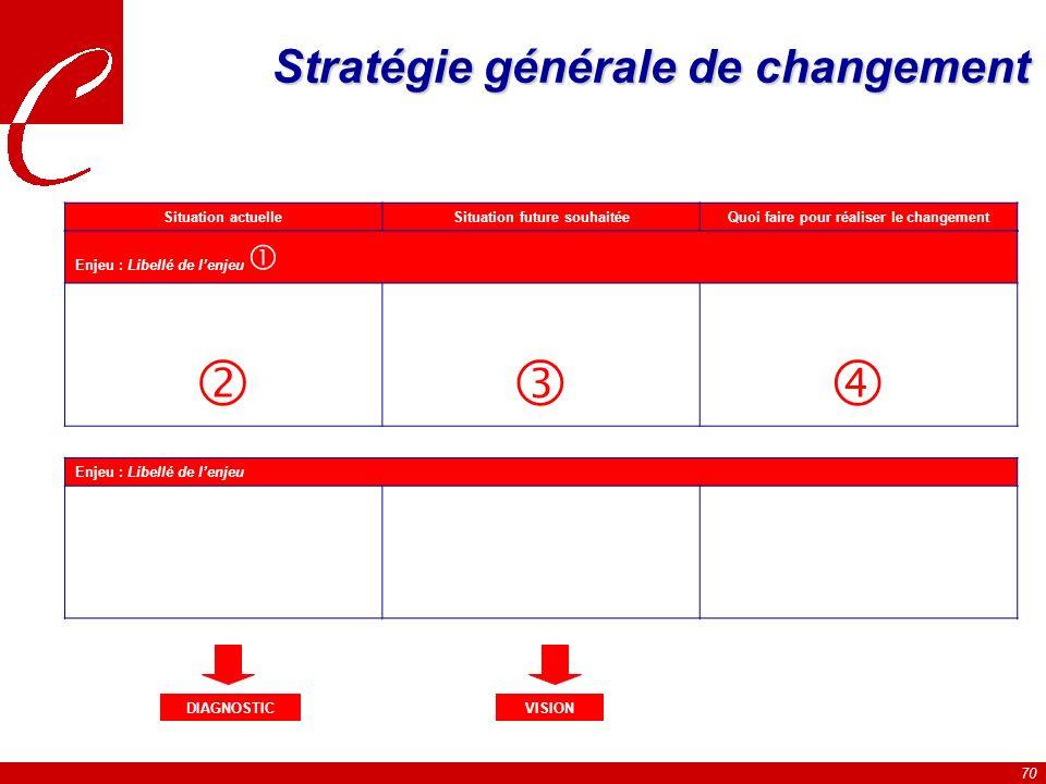 Stratégie générale de changement