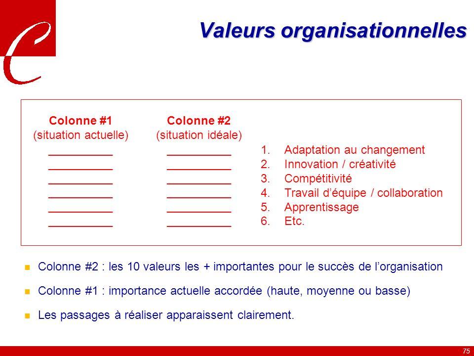 Valeurs organisationnelles
