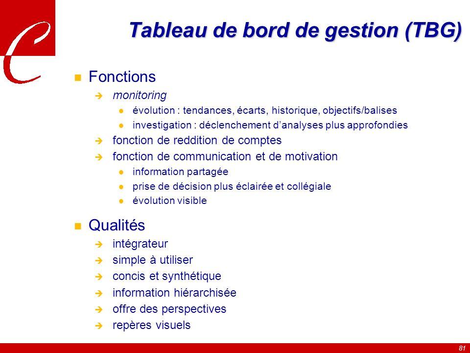 Tableau de bord de gestion (TBG)