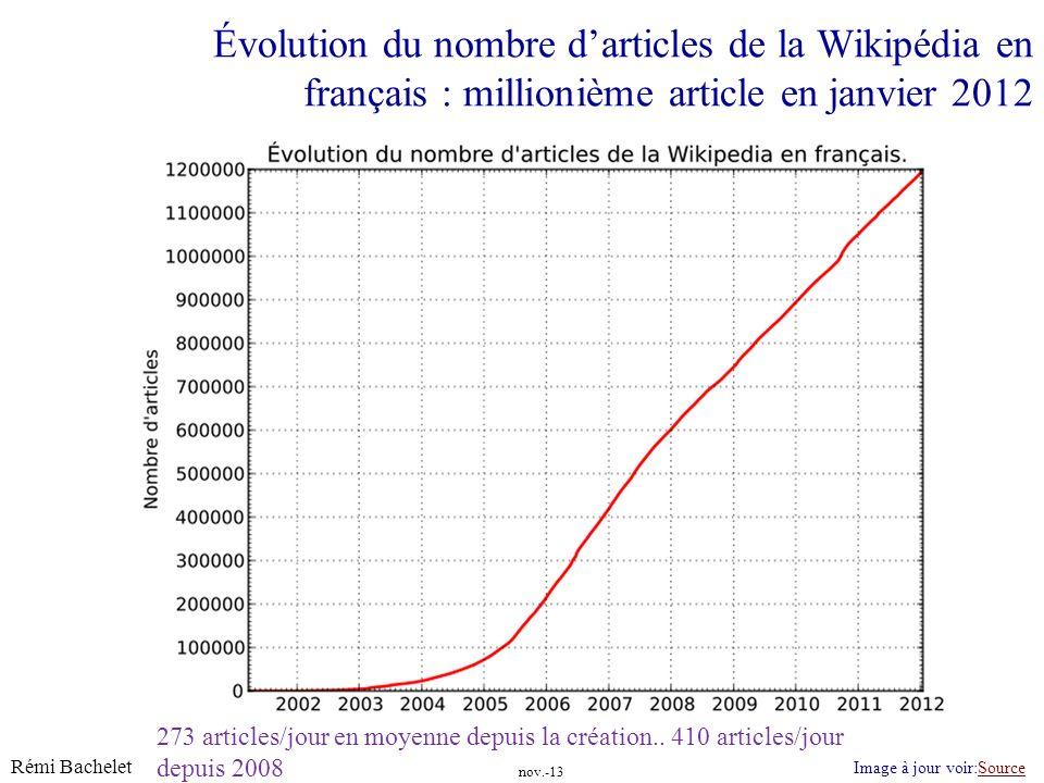 Évolution du nombre d'articles de la Wikipédia en français : millionième article en janvier 2012