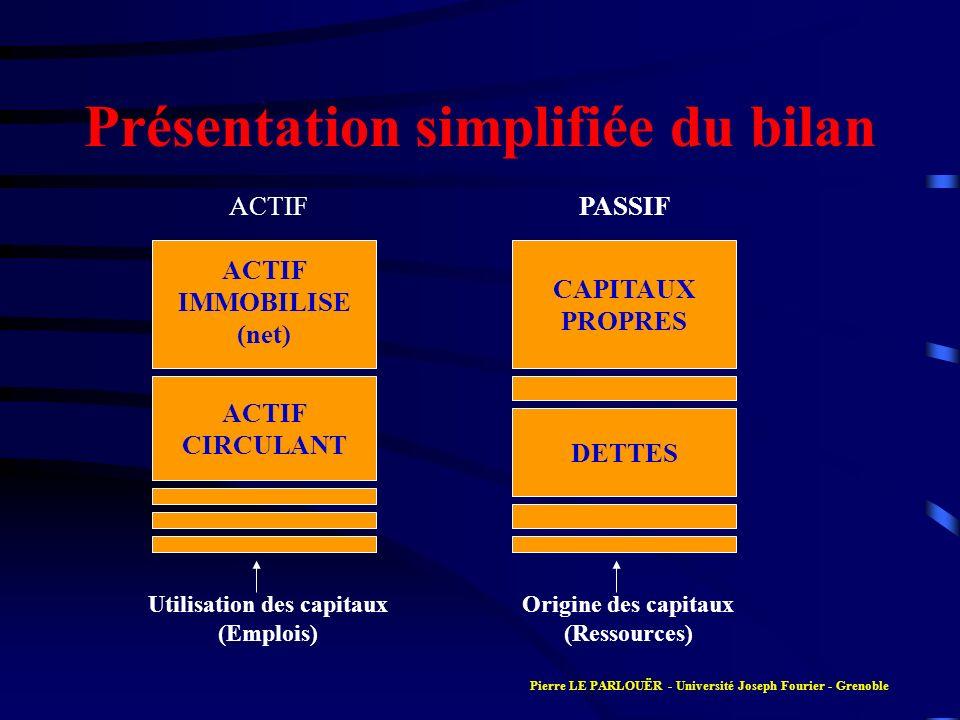 Présentation simplifiée du bilan