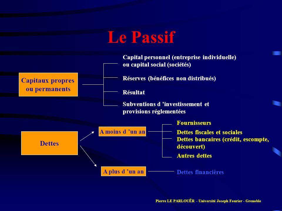 Le Passif Capitaux propres ou permanents Dettes