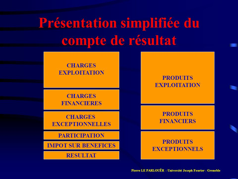 Présentation simplifiée du compte de résultat
