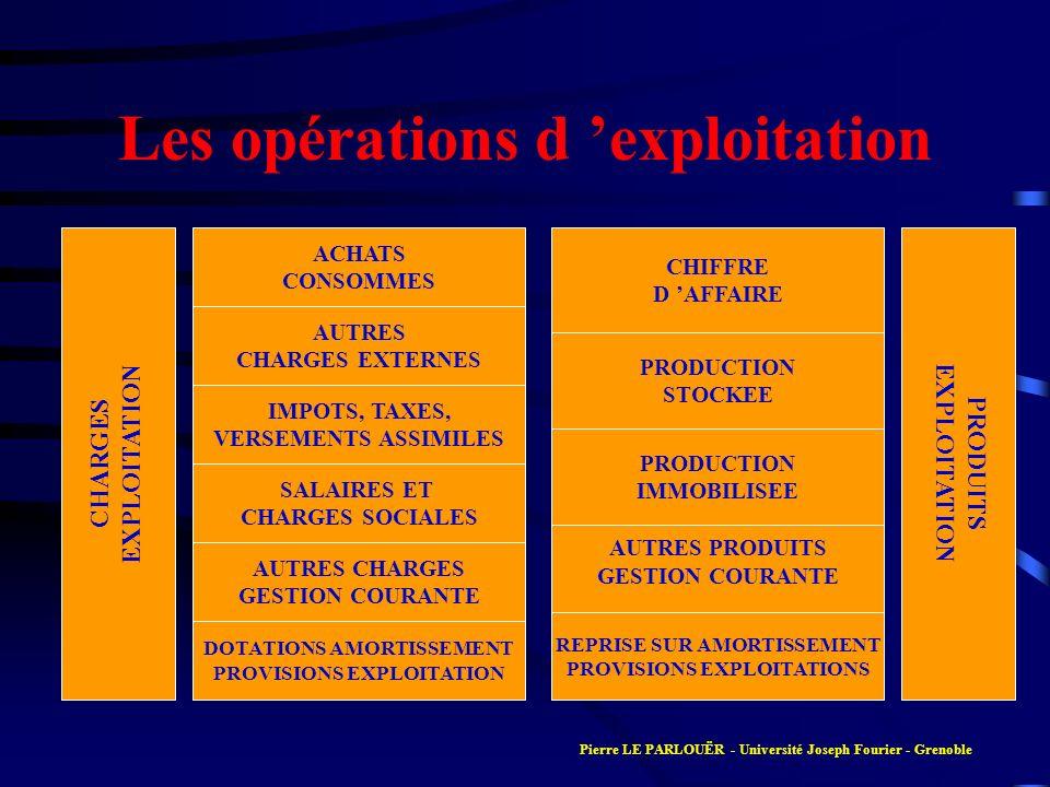 Les opérations d 'exploitation