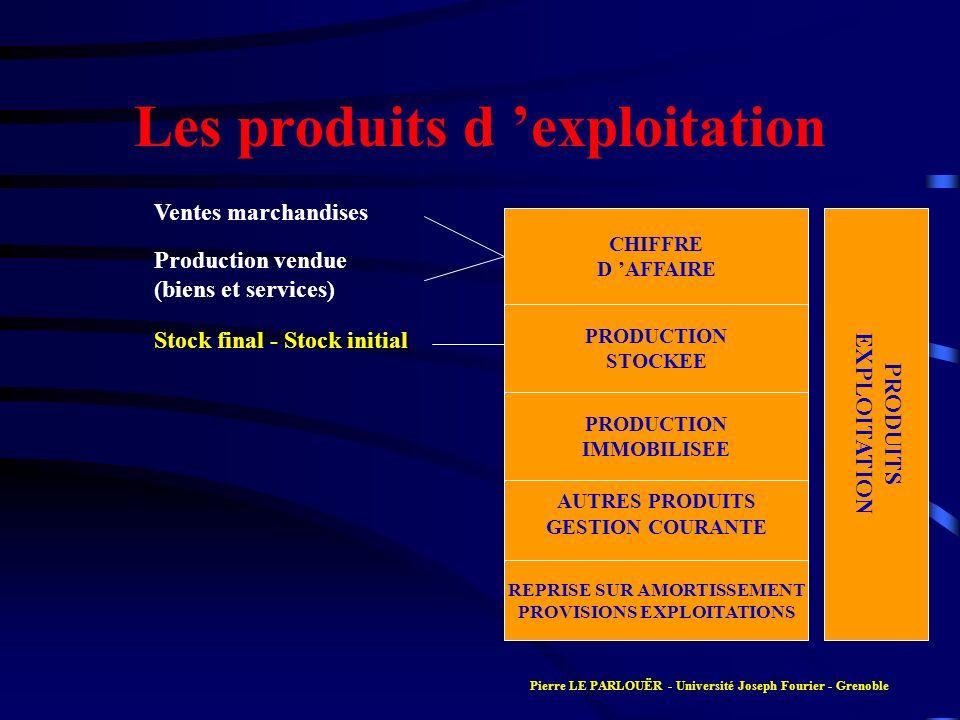 Les produits d 'exploitation