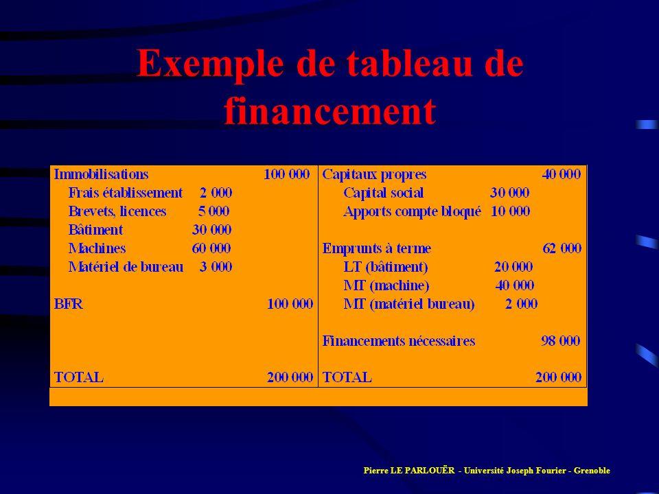 Exemple de tableau de financement
