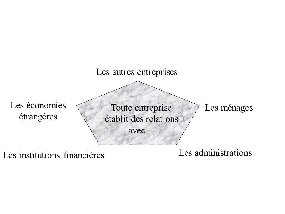 Les autres entreprises