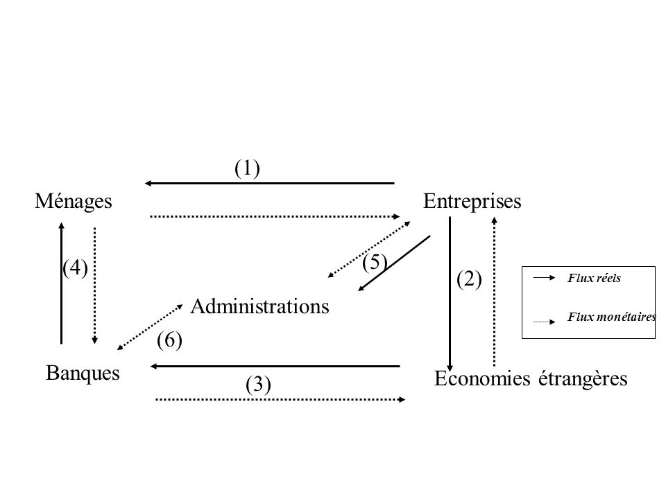 (1) Ménages Entreprises (5) (4) (2) Administrations (6) Banques