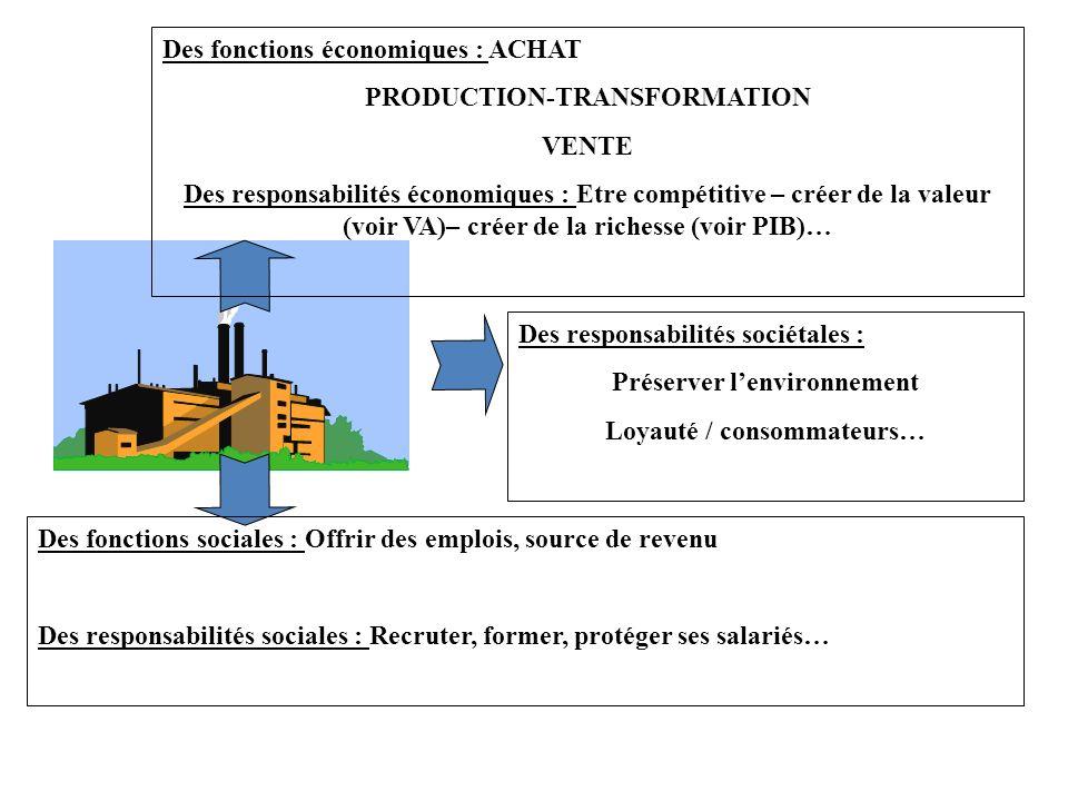 Des fonctions économiques : ACHAT PRODUCTION-TRANSFORMATION VENTE