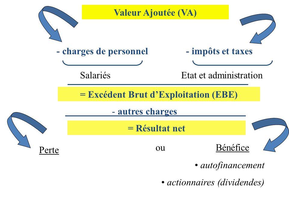 = Excédent Brut d'Exploitation (EBE)