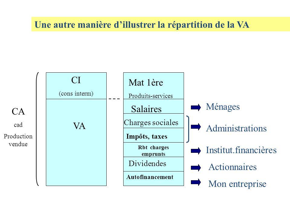 Une autre manière d'illustrer la répartition de la VA