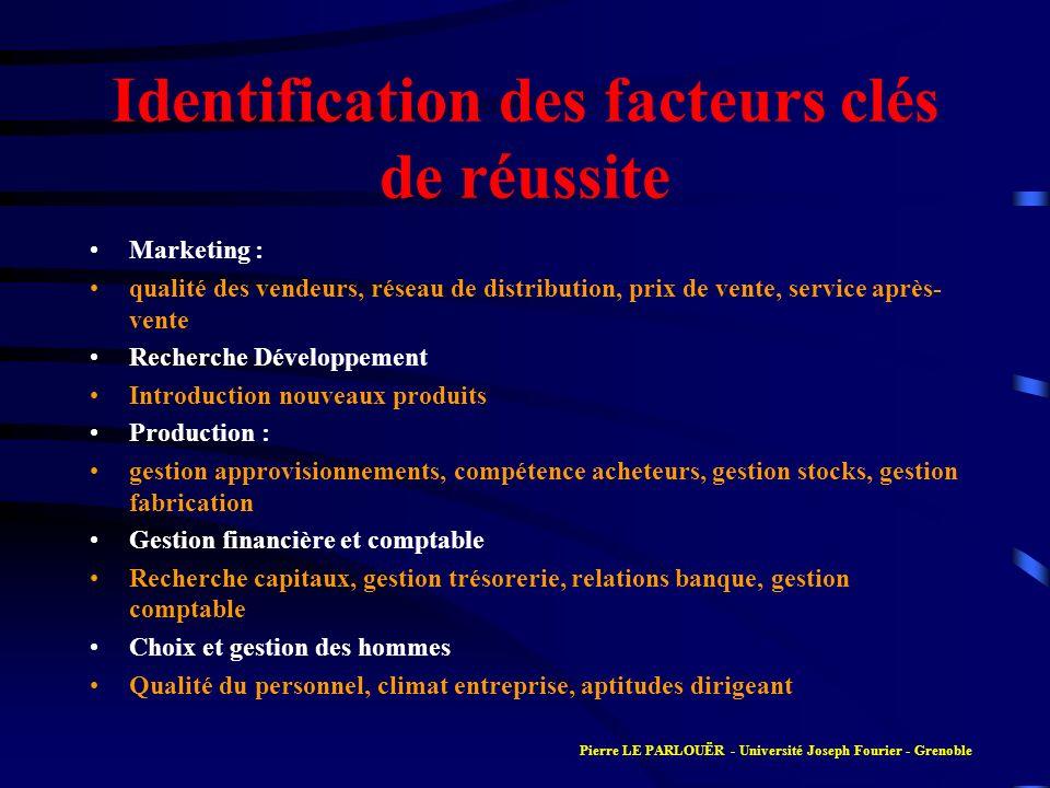 Identification des facteurs clés de réussite