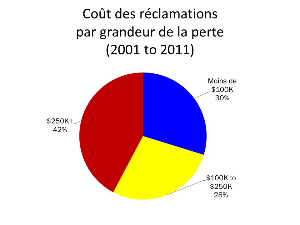 Coût des réclamations par grandeur de la perte (2001 to 2011)