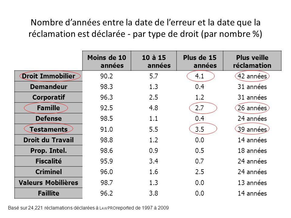 Nombre d'années entre la date de l'erreur et la date que la réclamation est déclarée - par type de droit (par nombre %)