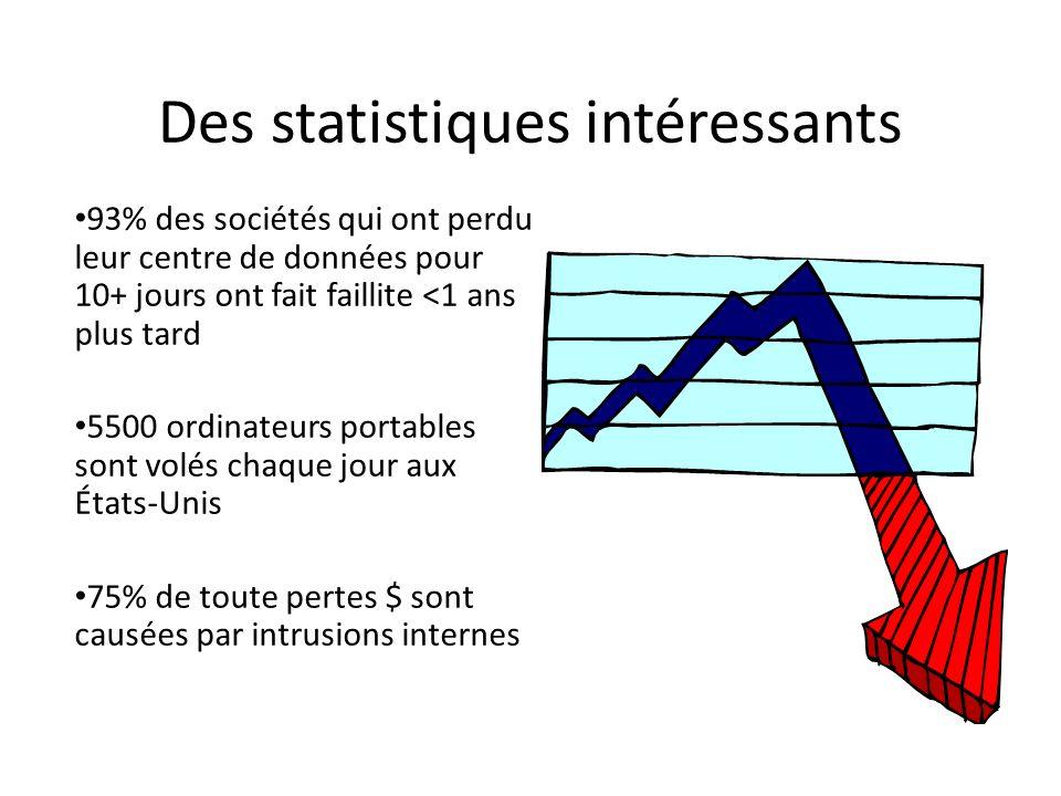 Des statistiques intéressants