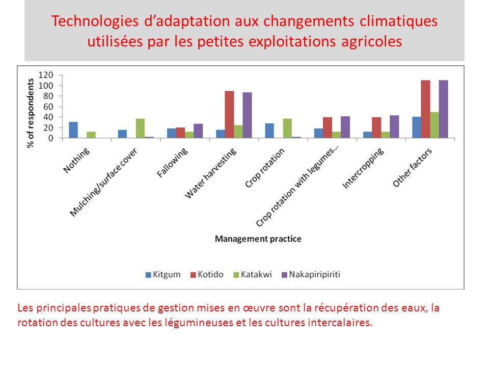 Technologies d'adaptation aux changements climatiques utilisées par les petites exploitations agricoles