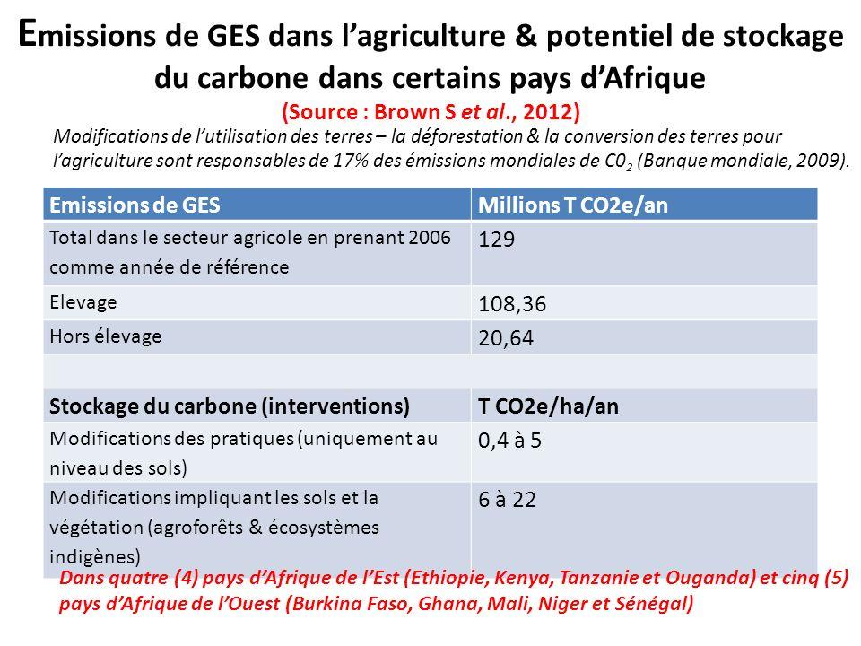 Emissions de GES dans l'agriculture & potentiel de stockage du carbone dans certains pays d'Afrique (Source : Brown S et al., 2012)