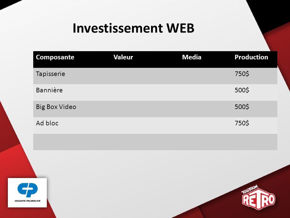 Investissement WEB Composante Valeur Media Production Tapisserie 750$
