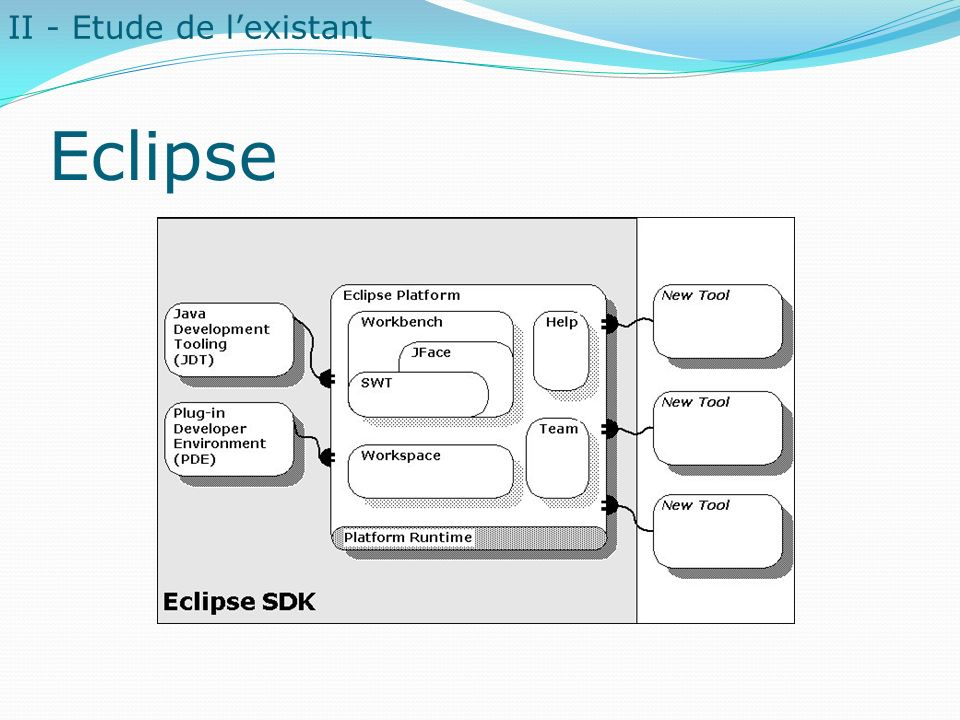Eclipse II - Etude de l'existant