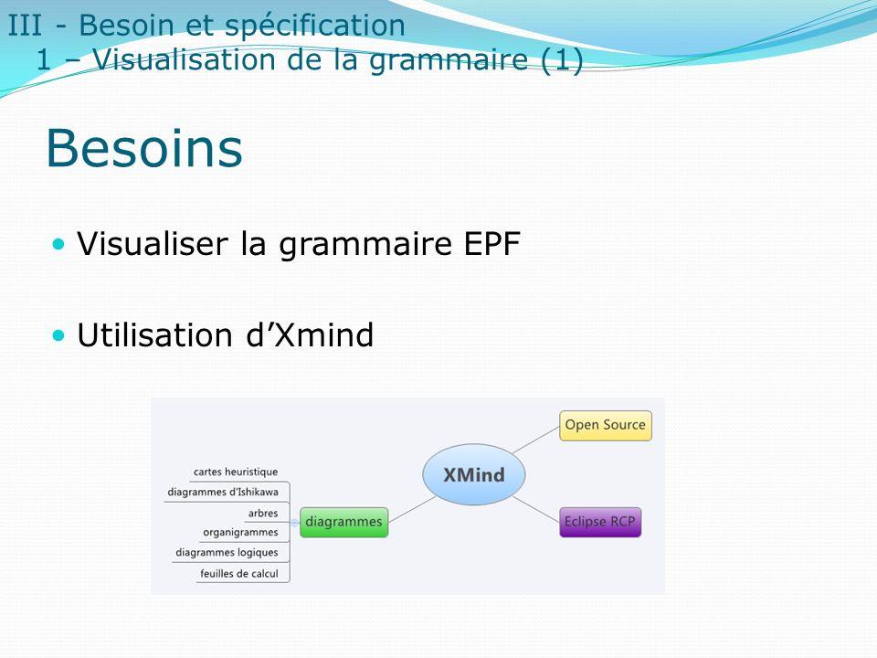 Besoins Visualiser la grammaire EPF Utilisation d'Xmind