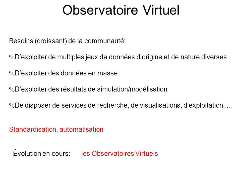 Observatoire Virtuel Besoins (croîssant) de la communauté: