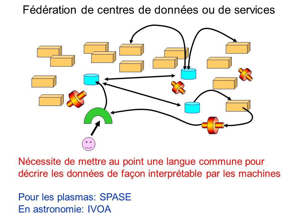 Fédération de centres de données ou de services